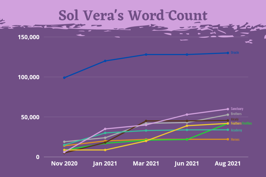 Line graph on a purple background that looks like someone used a paint roller on a lilac wall. On the x-axis, 5 different dates appear: November 2020, January 2021, March 2021, June 2021 and August 2021. The number of words appears on the y-axis, which ranges from 0 to 150,000. There are 8 lines with different colors and all of them but one overlap. Blue: It's the highest by far, since it starts from the 100,000 line and rises a little more before stabilizing. Gray: Starts as the second highest, around 25,000 and goes up quite a bit from January to March, then stagnates, then goes up again. Turquoise: Starts as the third line, but immediately stagnates and is overtaken by all of the rest except one. Orange: Very stagnant. It overlaps with the turquoise at the beginning and with the green before the end, then becomes the last project according to the number of words. Green: It overlaps with several at the beginning and with the orange one before the end, then has a steep increase and goes from the last position to the fifth position, overlapping with the yellow one once more. Yellow: It overlaps with several at the beginning, then it stagnates, but it rises a lot later on and ends up together with the yellow one. Brown: Overlapped at the beginning. It is not known where it comes from, but it ends up in fourth position. Violet: Goes from the last position to the second position.